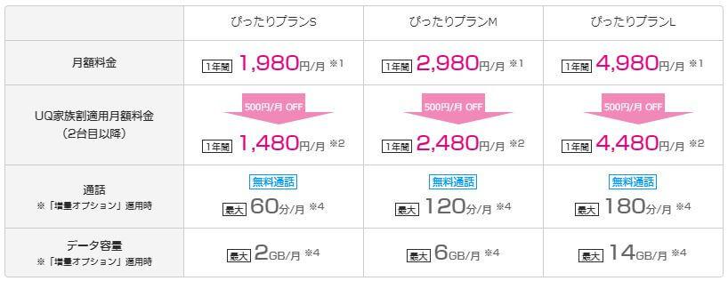 UQモバイル-ぴったりプラン料金表