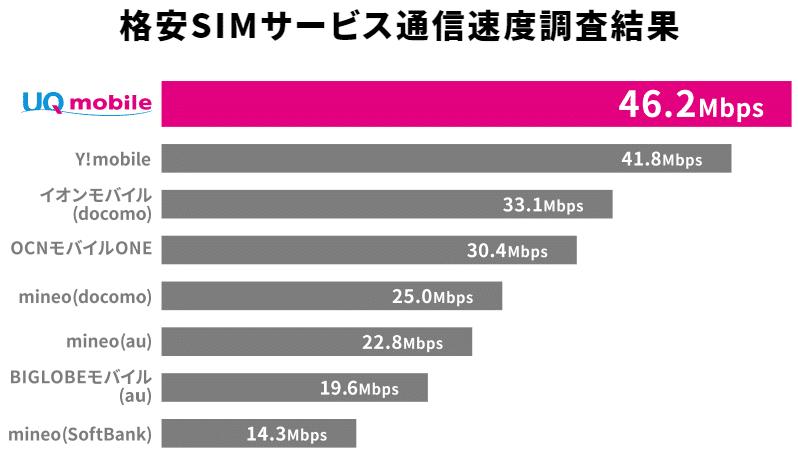 UQモバイル 速度