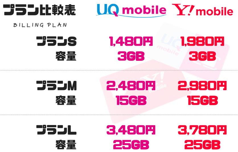 UQモバイル・ワイモバイル 新プラン比較表